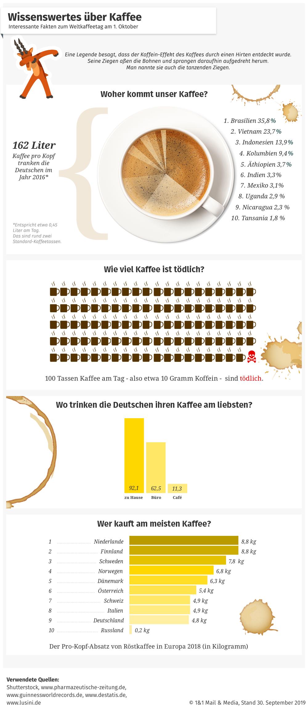 Internationaler Tag des Kaffees