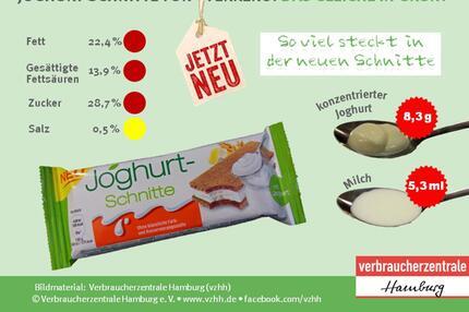 Joghurt-Schnitte, Inhalt