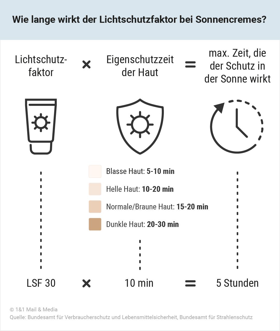 Bild zu Wie lange wirkt der Lichtschutzfaktor bei Sonnencremes?