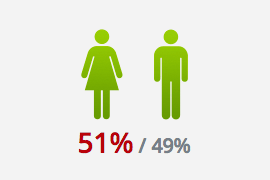 Bild zu Frauen / Männer Anteil