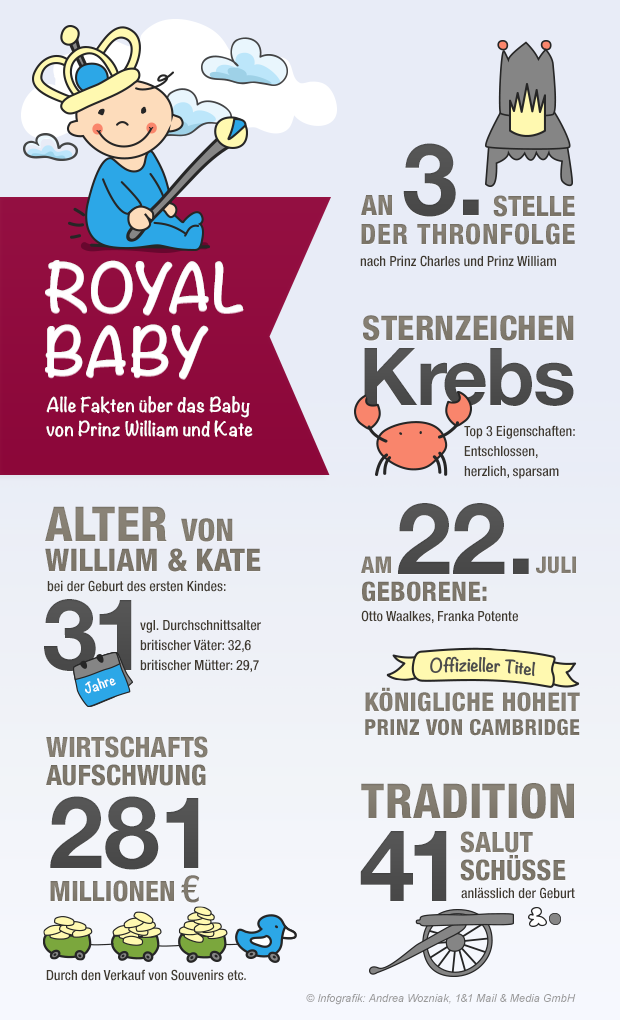 william und kates royal baby in zahlen. Black Bedroom Furniture Sets. Home Design Ideas