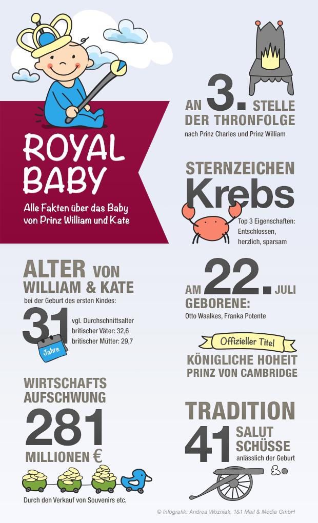 Bild zu Infografik Royal Baby
