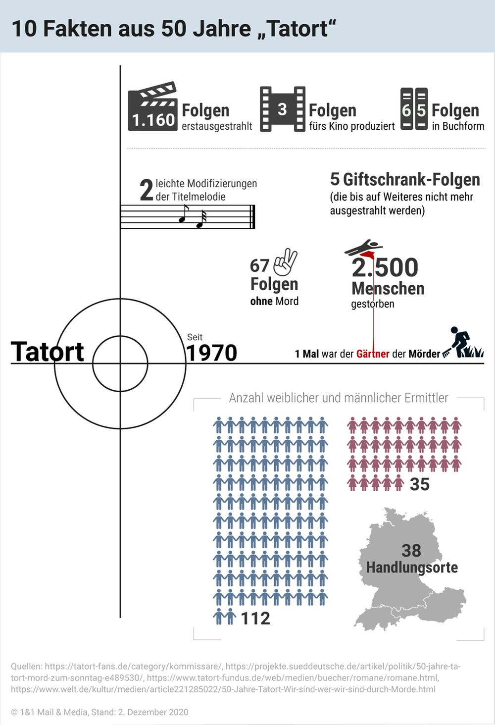 10 Fakten aus 50 Jahre Tatort