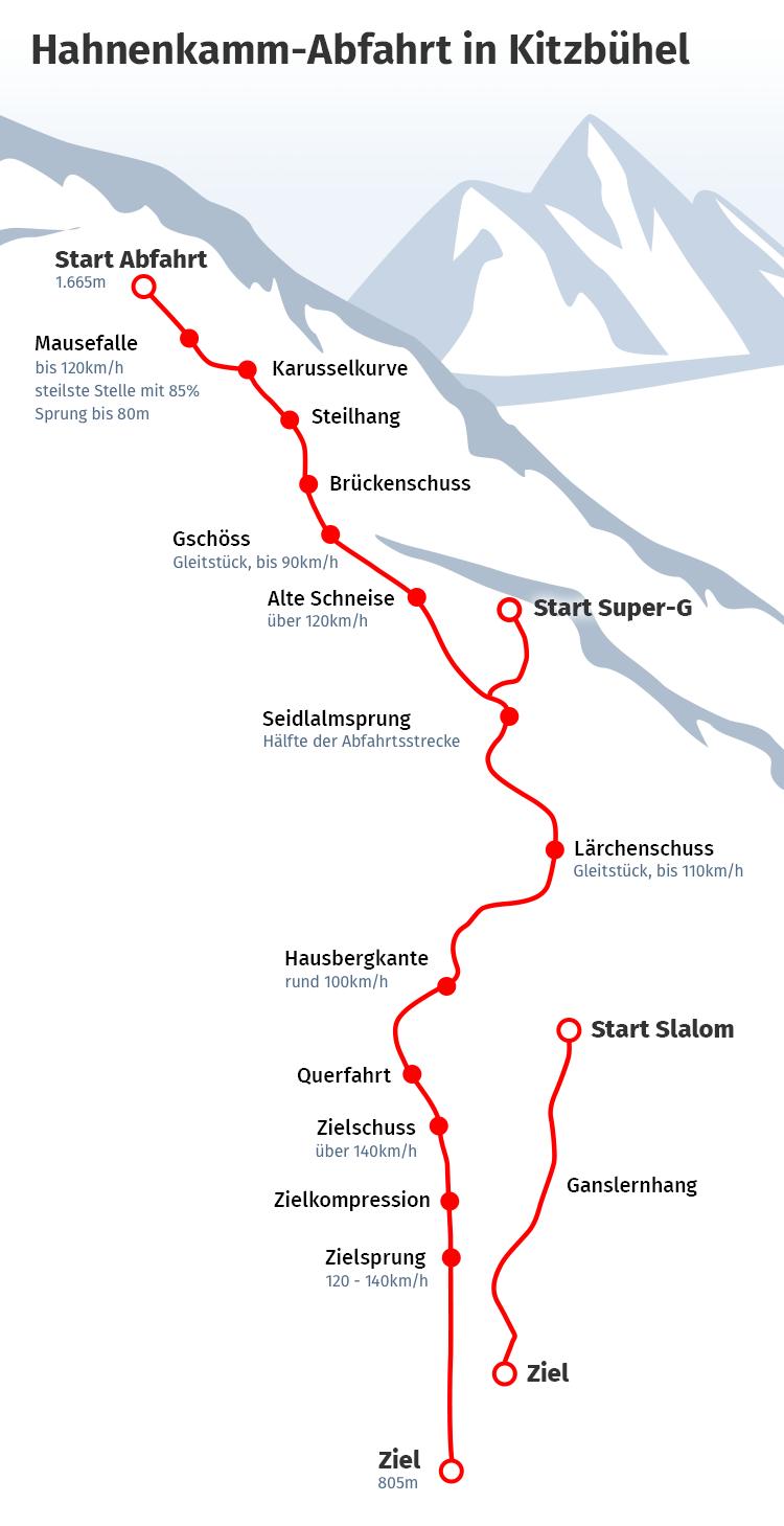 Bild zu Streif, Hahnenkamm-Abfahrt Kitzbühel