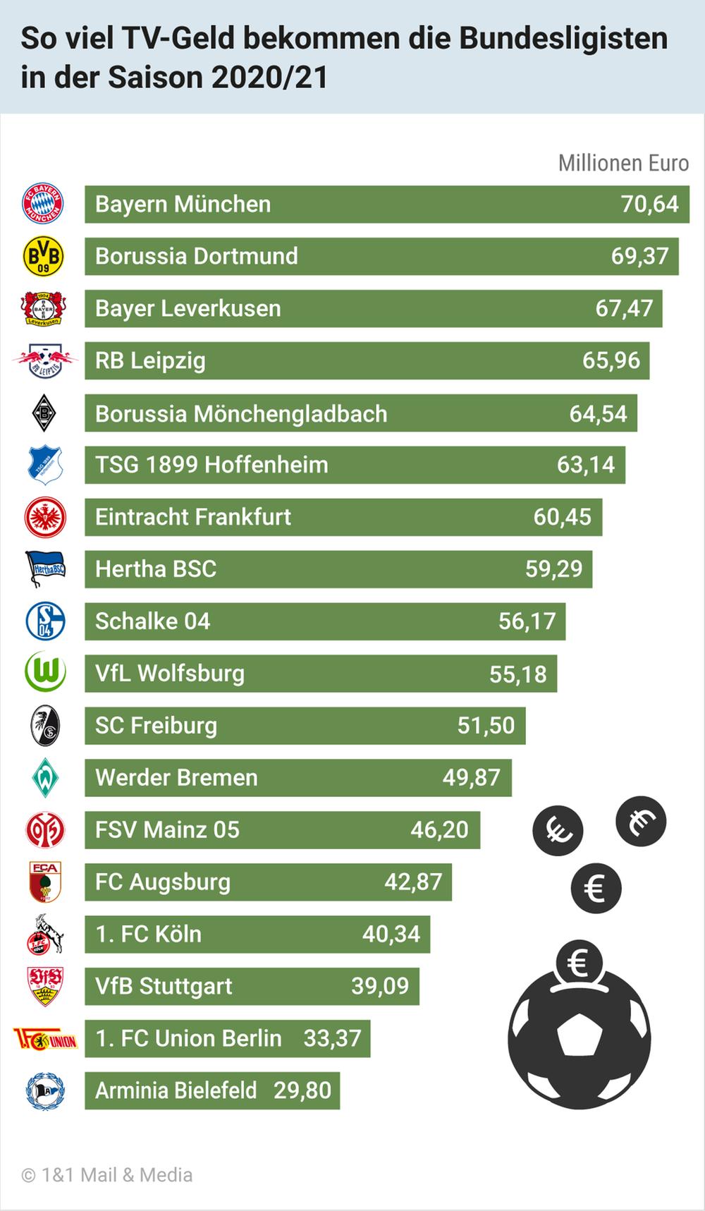 So viel TV-Geld bekommen die Bundesligisten