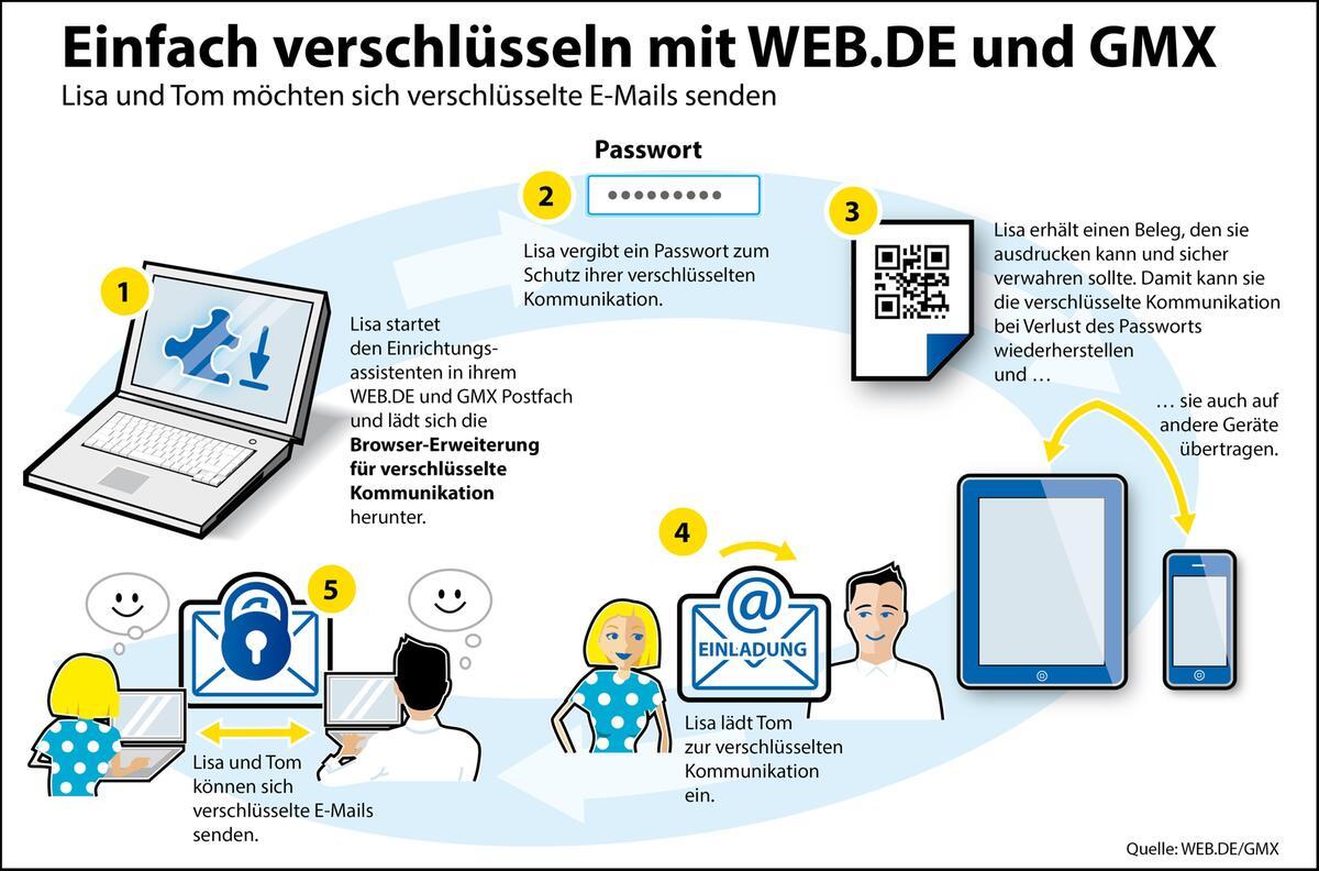WEB.DE und GMX führen komfortable Ende zu Ende Verschlüsselung ein