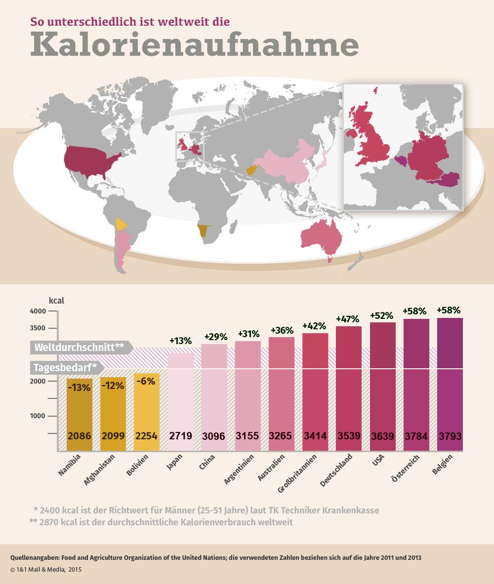 Bild zu Grafik weltweit Kalorienaufnahme Kalorien Kalorienbedarf