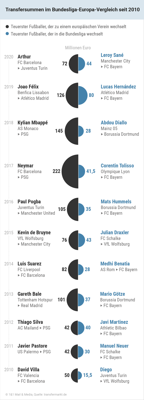 Bild zu Transfersummen-im-Bundesliga-Europa-Vergleich