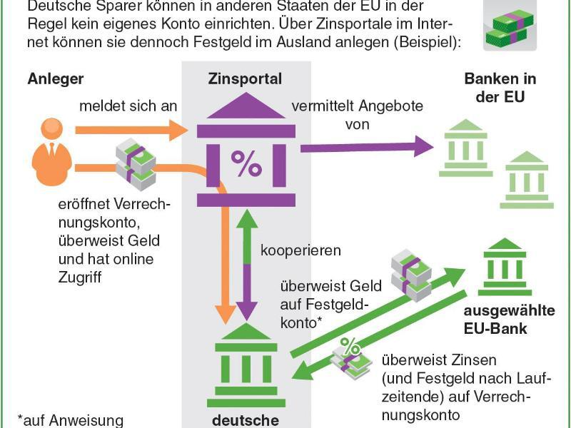 International Geld Anlegen Zinsportale Sind Riskant Webde