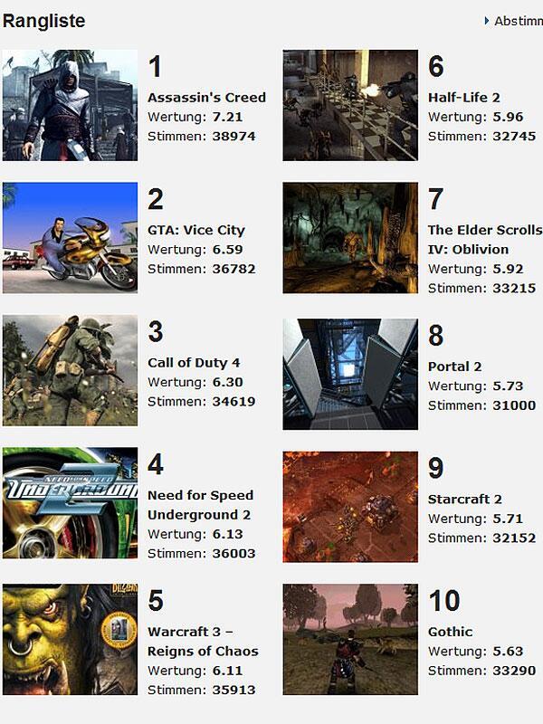 Bild zu Screenshot Ranking