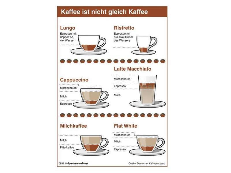 Bild zu Zubereitung von Kaffeespezialitäten