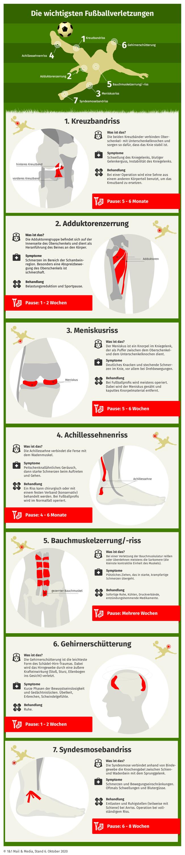 Die wichtigsten Fußballverletzungen