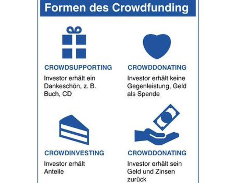 Bild zu Formen des Crowdfunding
